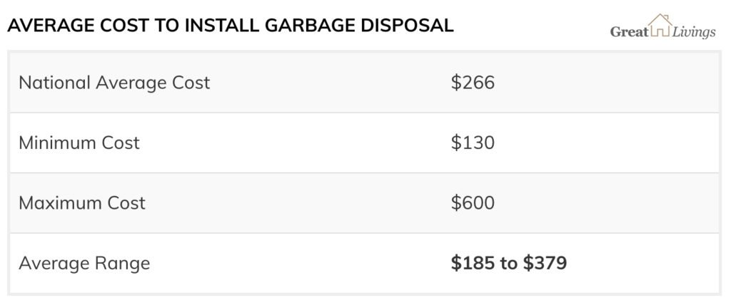 Cost to Install a Garbage Disposal